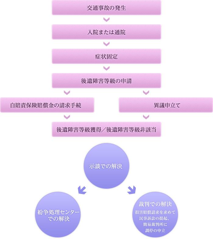 解決までの流れ図
